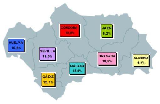 Distribución provincial usuarios