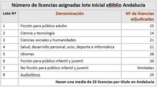 Nº de licencias asignadas en Andalucía
